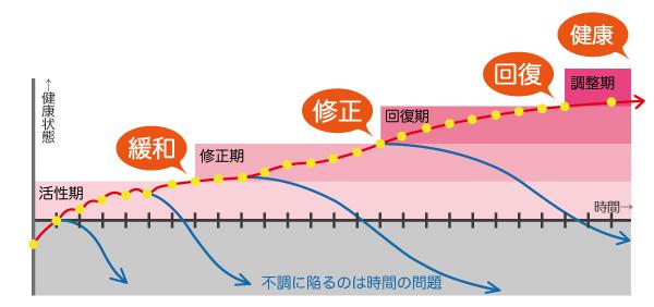 通院グラフ